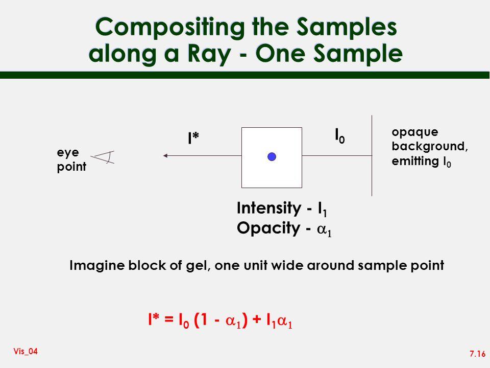 7.16 Vis_04 Compositing the Samples along a Ray - One Sample opaque background, emitting I 0 eye point I0I0 I* Intensity - I 1 Opacity - I* = I 0 (1 -