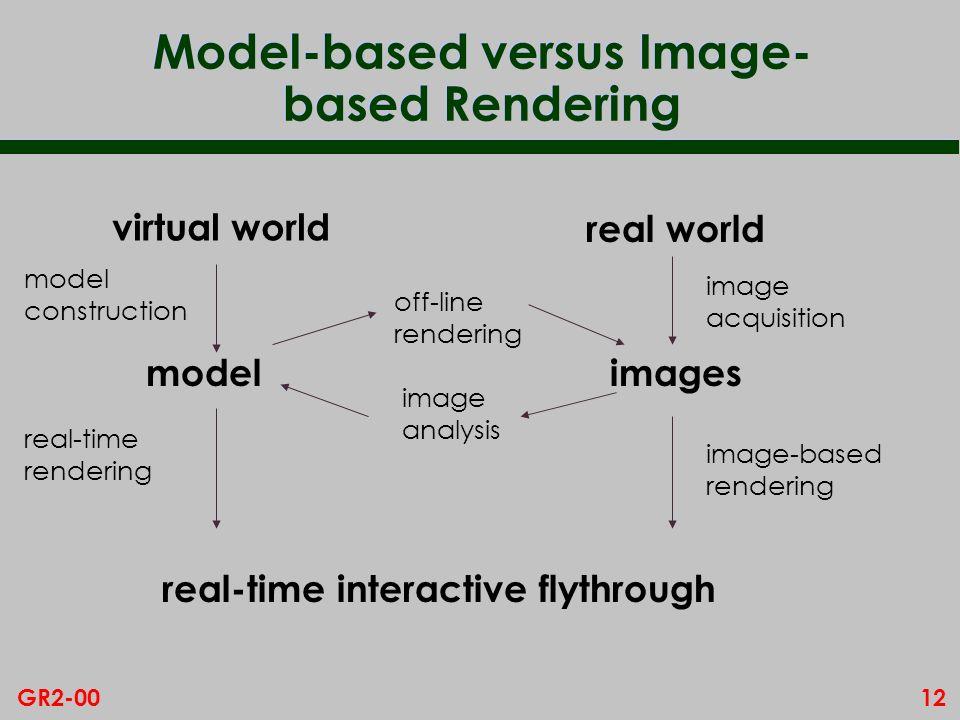 12GR2-00 Model-based versus Image- based Rendering virtual world model real-time interactive flythrough real world images model construction real-time rendering image acquisition image-based rendering off-line rendering image analysis