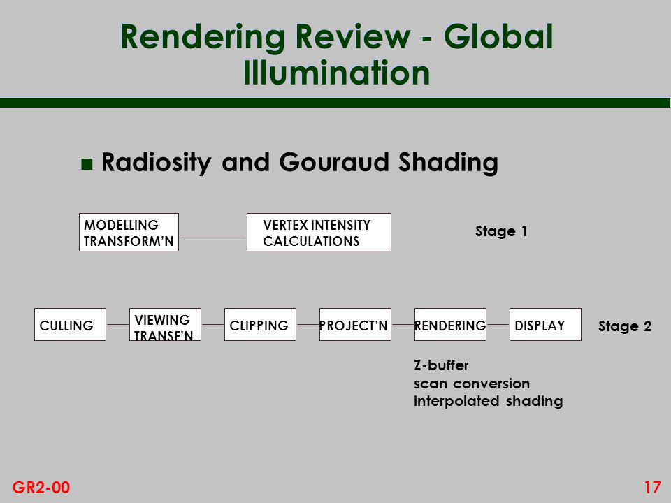 17GR2-00 Rendering Review - Global Illumination n Radiosity and Gouraud Shading MODELLING TRANSFORMN VERTEX INTENSITY CALCULATIONS CULLING VIEWING TRA