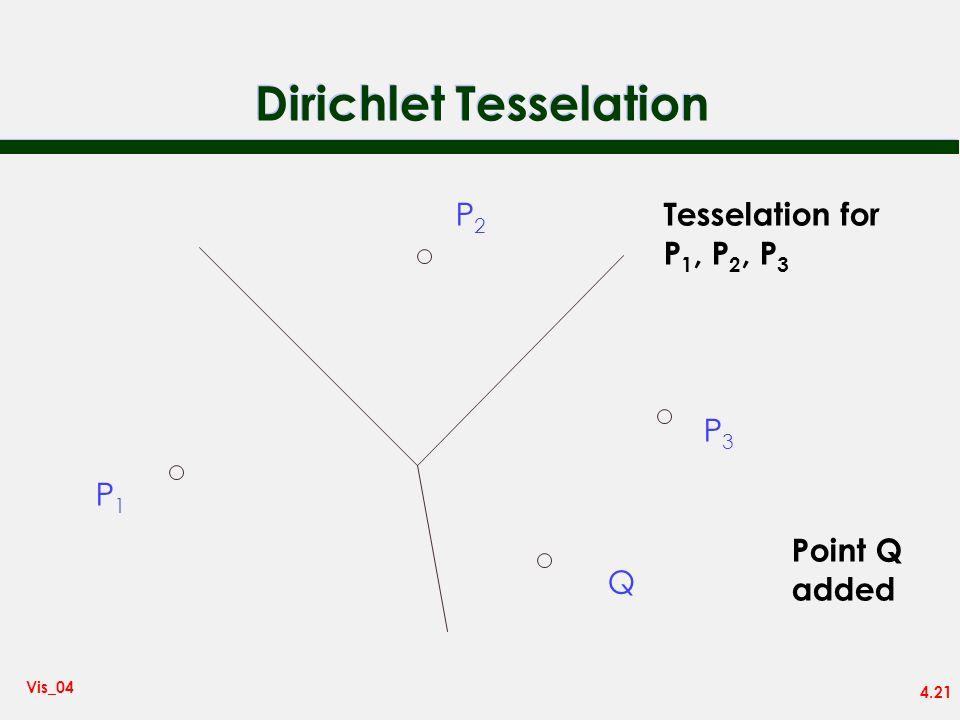 4.21 Vis_04 Dirichlet Tesselation P1P1 P2P2 P3P3 Tesselation for P 1, P 2, P 3 Q Point Q added