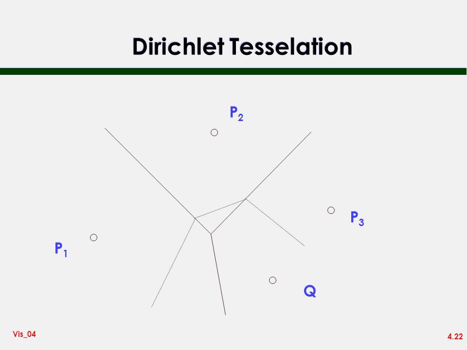 4.22 Vis_04 Dirichlet Tesselation P1P1 P2P2 P3P3 Q