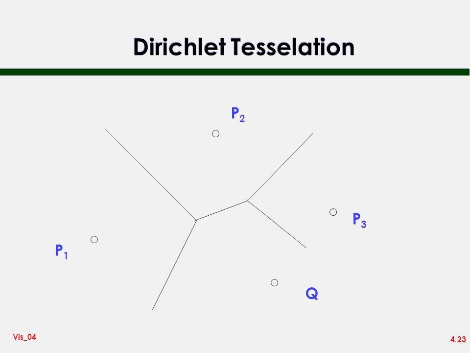 4.23 Vis_04 Dirichlet Tesselation P1P1 P2P2 P3P3 Q