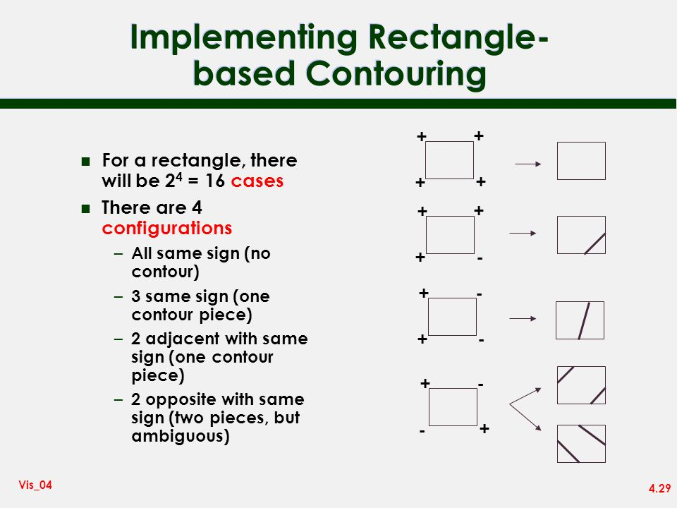 4.29 Vis_04 Implementing Rectangle- based Contouring n For a rectangle, there will be 2 4 = 16 cases n There are 4 configurations – All same sign (no