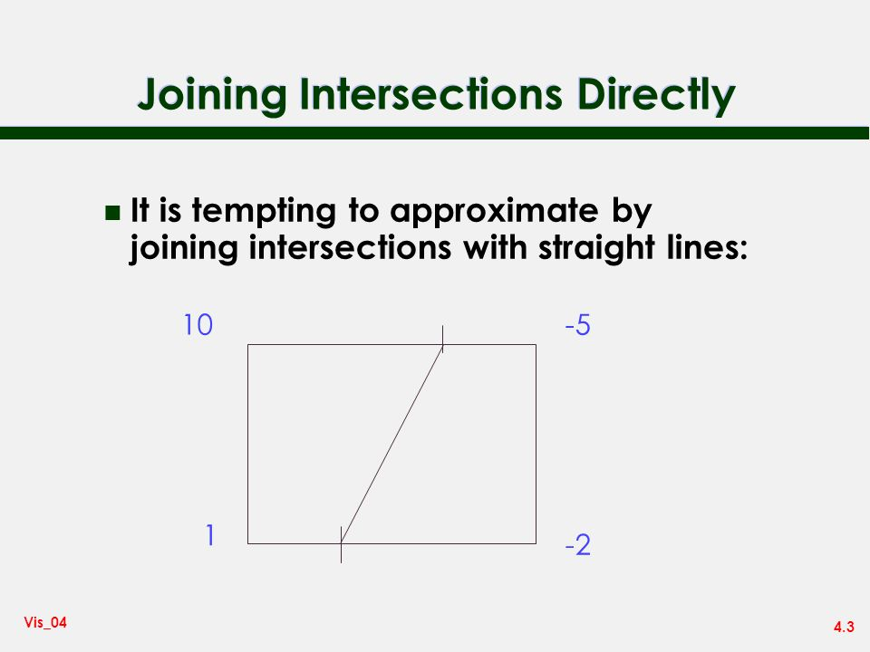 4.3 Vis_04 Joining Intersections Directly n It is tempting to approximate by joining intersections with straight lines: 10-5 -2 1