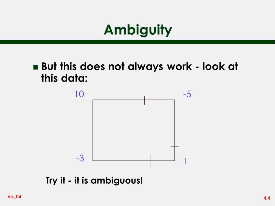 4.4 Vis_04 Ambiguity n But this does not always work - look at this data: 10-5 1 -3 Try it - it is ambiguous!
