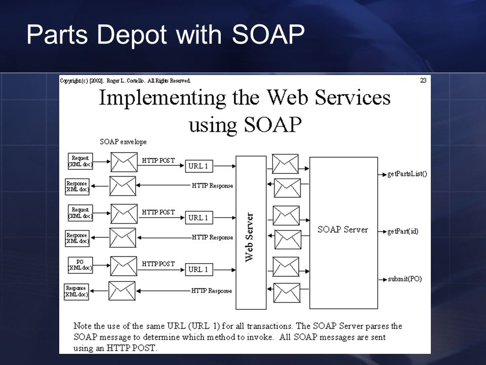 Parts Depot with SOAP