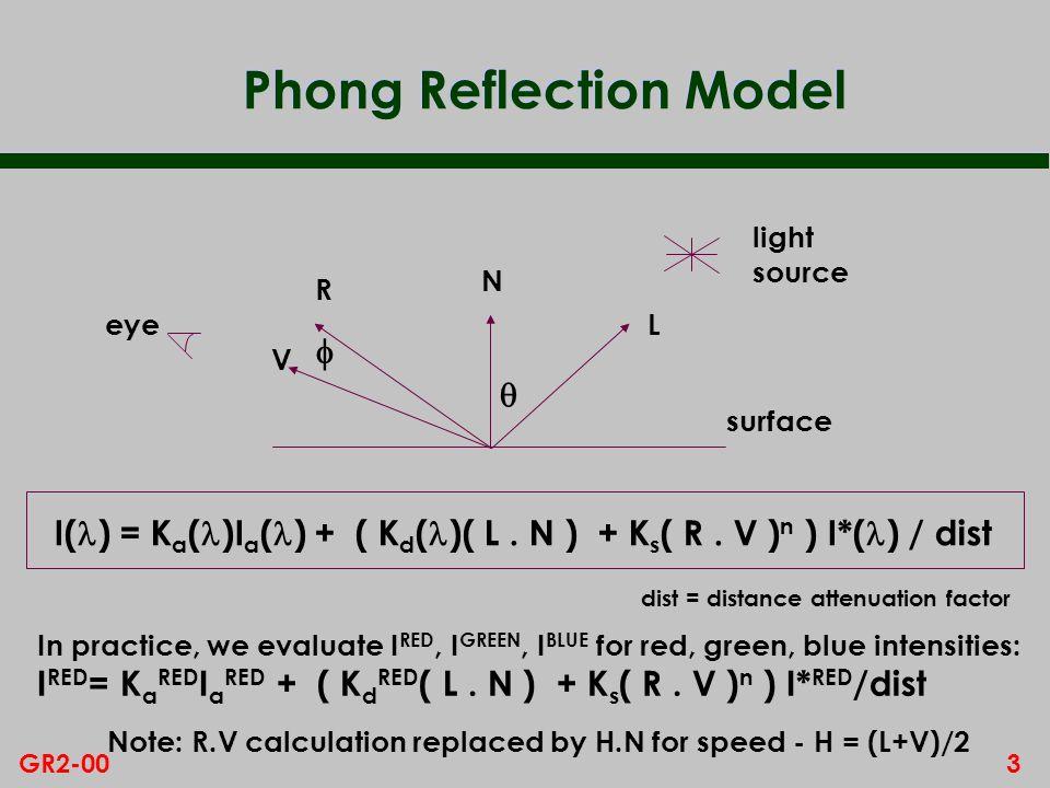 3GR2-00 Phong Reflection Model light source N L R V eye surface I( ) = K a ( )I a ( ) + ( K d ( )( L. N ) + K s ( R. V ) n ) I*( ) / dist In practice,