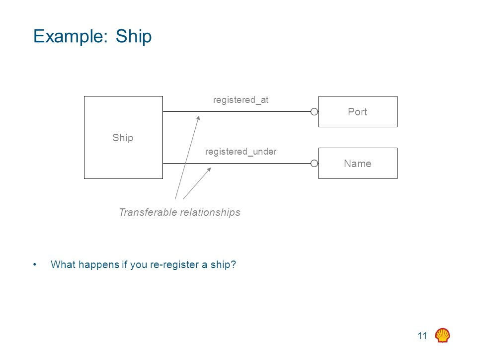 11 Example: Ship What happens if you re-register a ship? Ship Port Name registered_at registered_under Transferable relationships