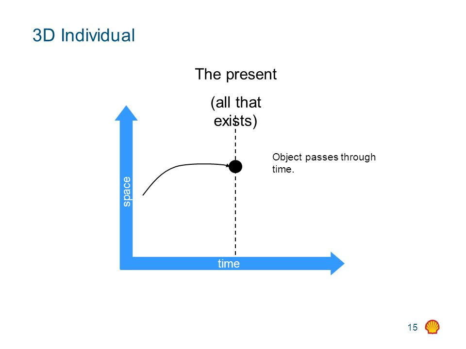 15 3D Individual time space The present (all that exists) Object passes through time.
