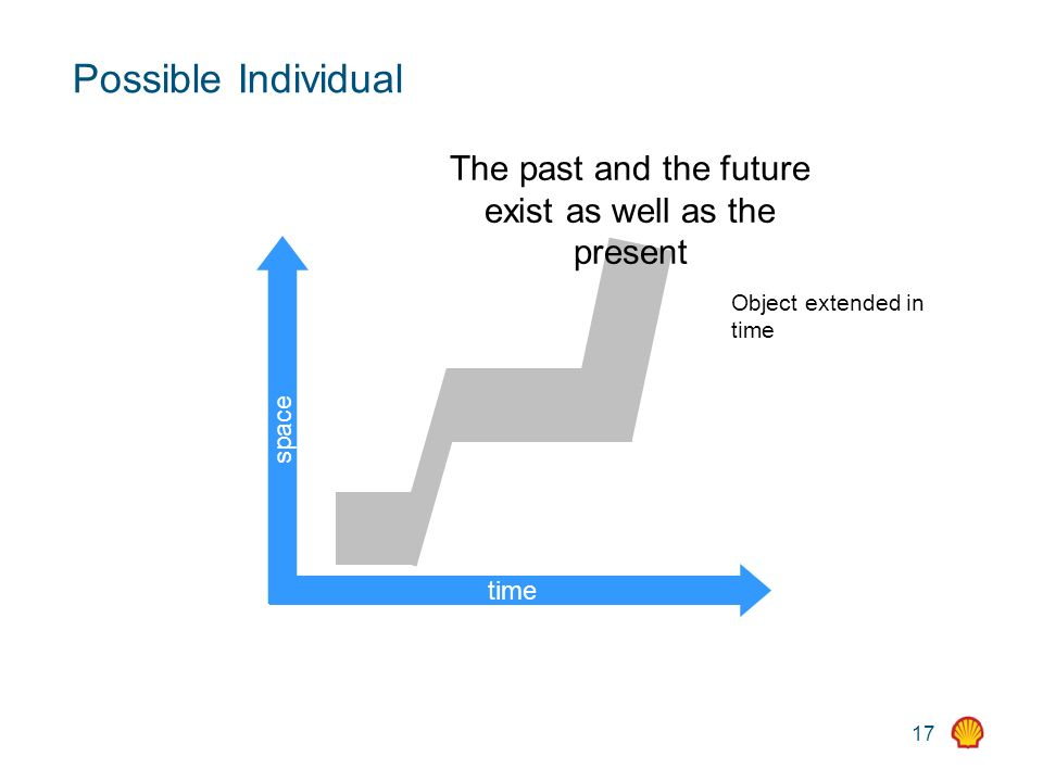 17 Possible Individual time space Object extended in time The past and the future exist as well as the present