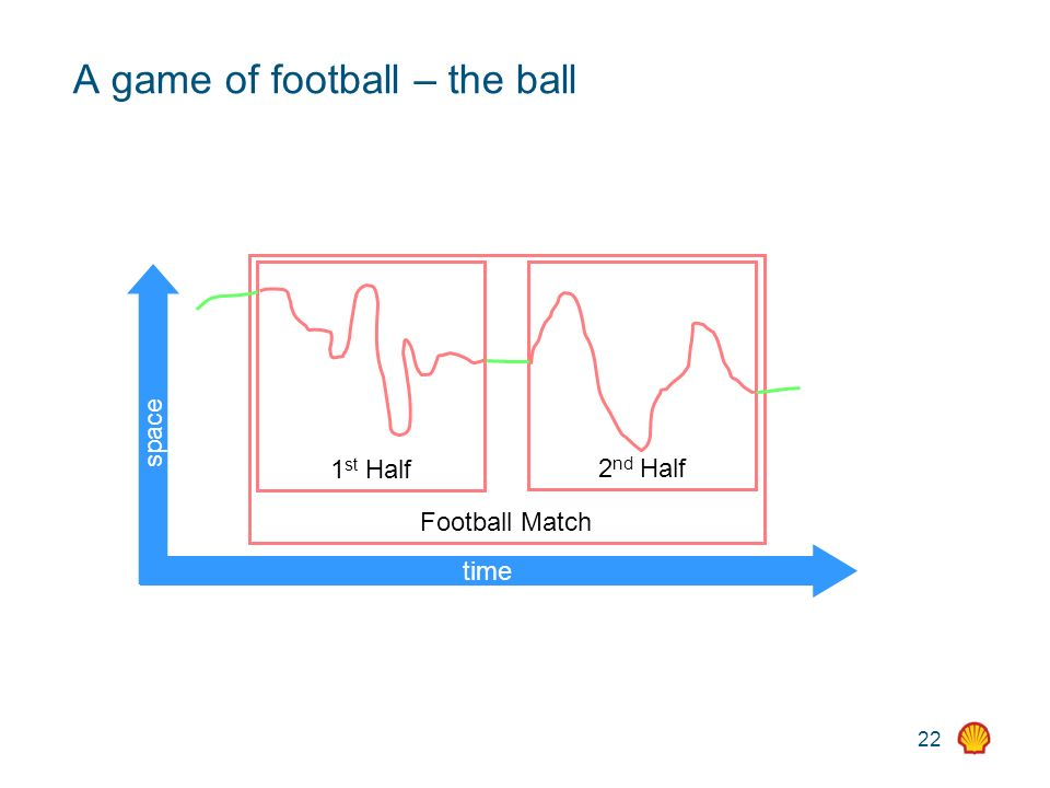 22 A game of football – the ball time space Football Match 1 st Half 2 nd Half