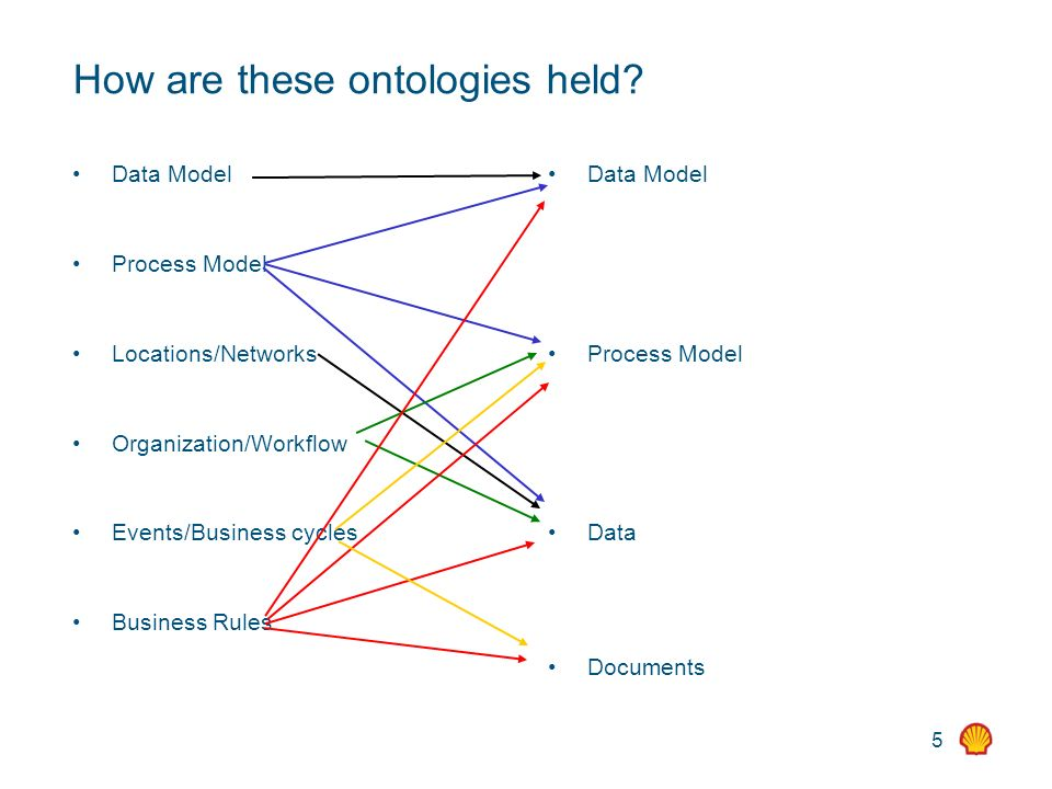 5 How are these ontologies held? Data Model Process Model Locations/Networks Organization/Workflow Events/Business cycles Business Rules Data Model Pr