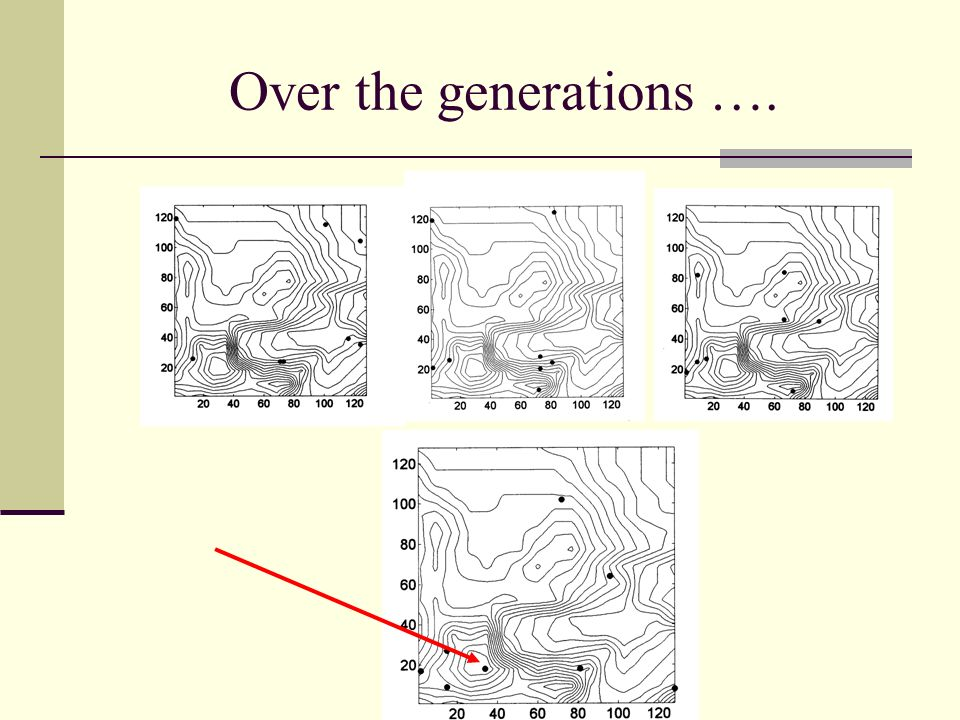 Evolutionary Algorithms Over the generations ….