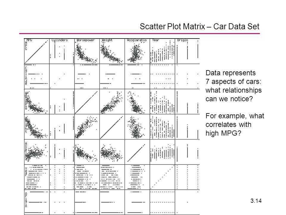 ENV 20063.14 Scatter Plot Matrix – Car Data Set Data represents 7 aspects of cars: what relationships can we notice.