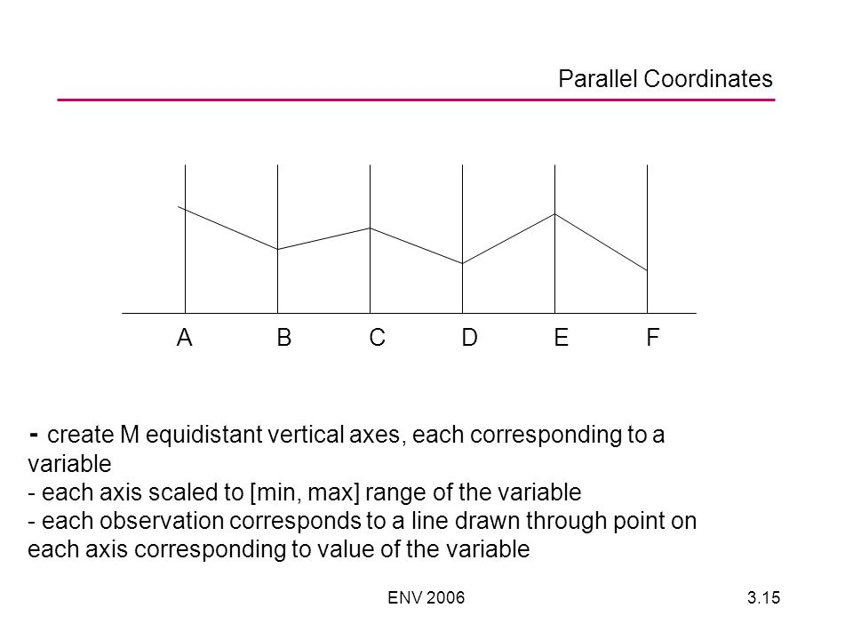 ENV 20063.15 ABCDEF - create M equidistant vertical axes, each corresponding to a variable - each axis scaled to [min, max] range of the variable - ea