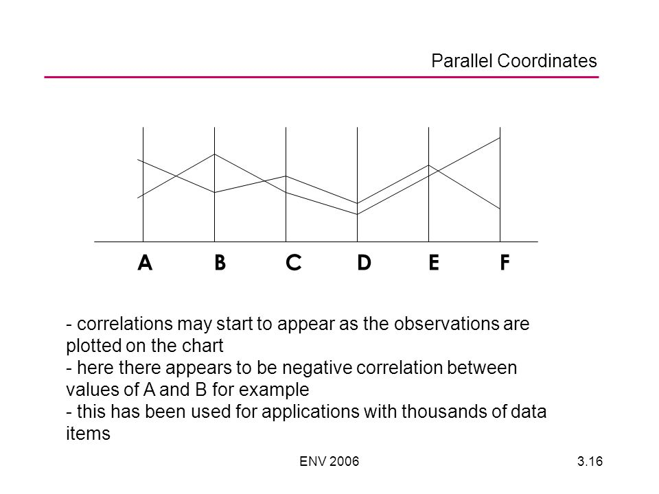 ENV ABCDEF - correlations may start to appear as the observations are plotted on the chart - here there appears to be negative correlation between values of A and B for example - this has been used for applications with thousands of data items Parallel Coordinates