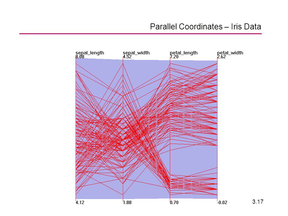 ENV 20063.17 Parallel Coordinates – Iris Data