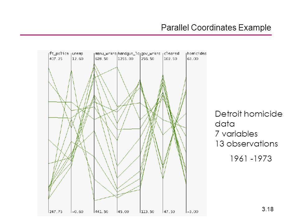ENV 20063.18 Parallel Coordinates Example Detroit homicide data 7 variables 13 observations 1961 -1973