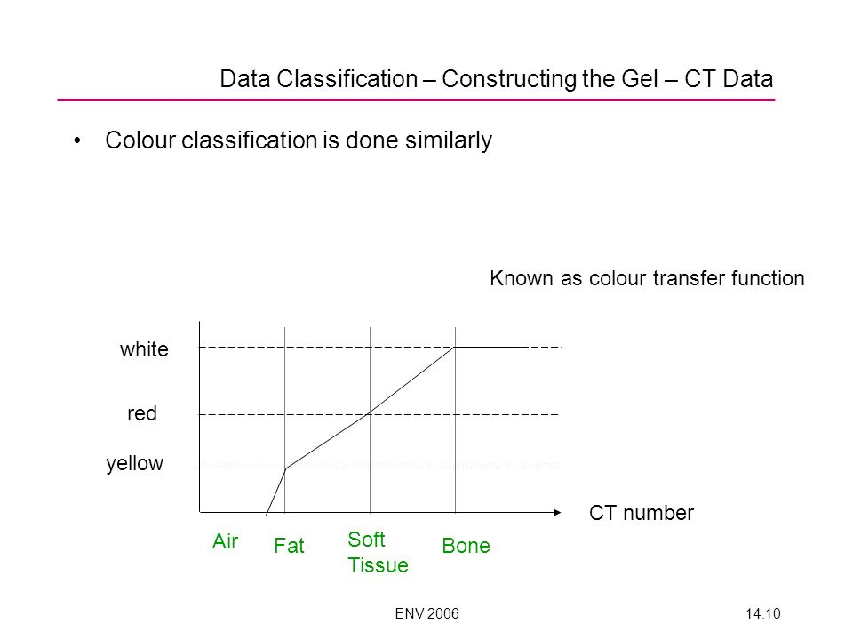 ENV 200614.10 Colour classification is done similarly white red yellow Air Fat Soft Tissue Bone CT number Known as colour transfer function Data Class