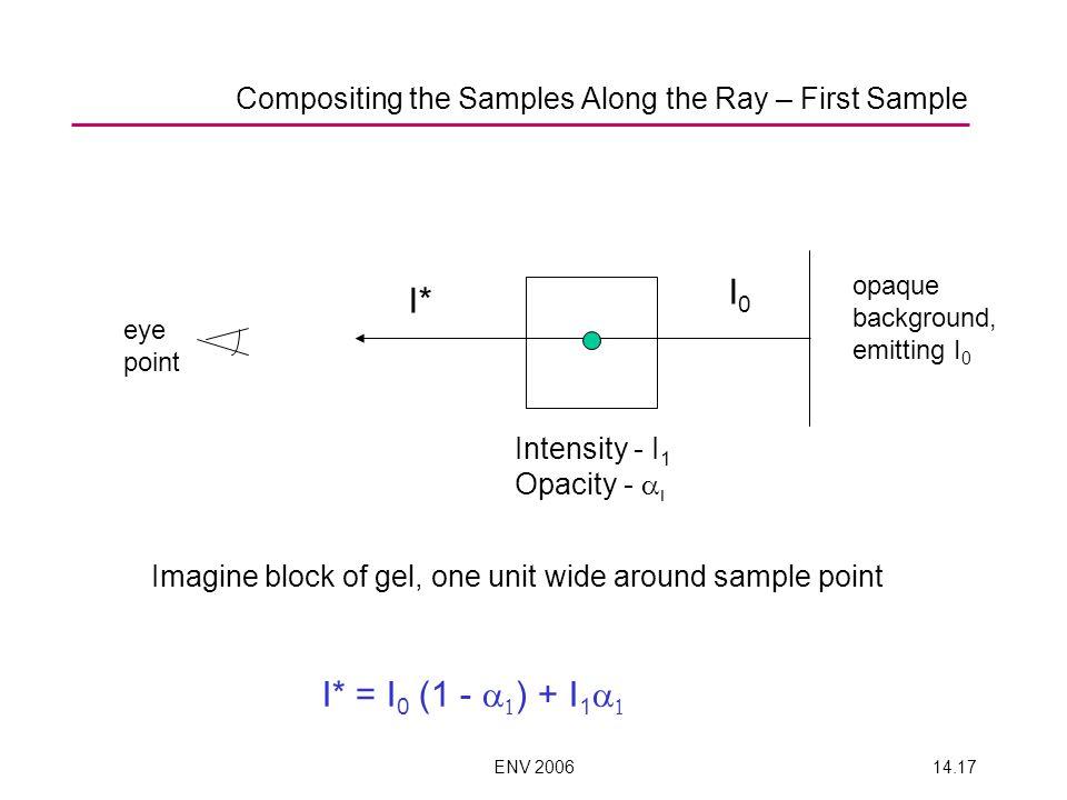ENV 200614.17 opaque background, emitting I 0 eye point I0I0 I* Intensity - I 1 Opacity - I* = I 0 (1 - ) + I 1 Imagine block of gel, one unit wide ar