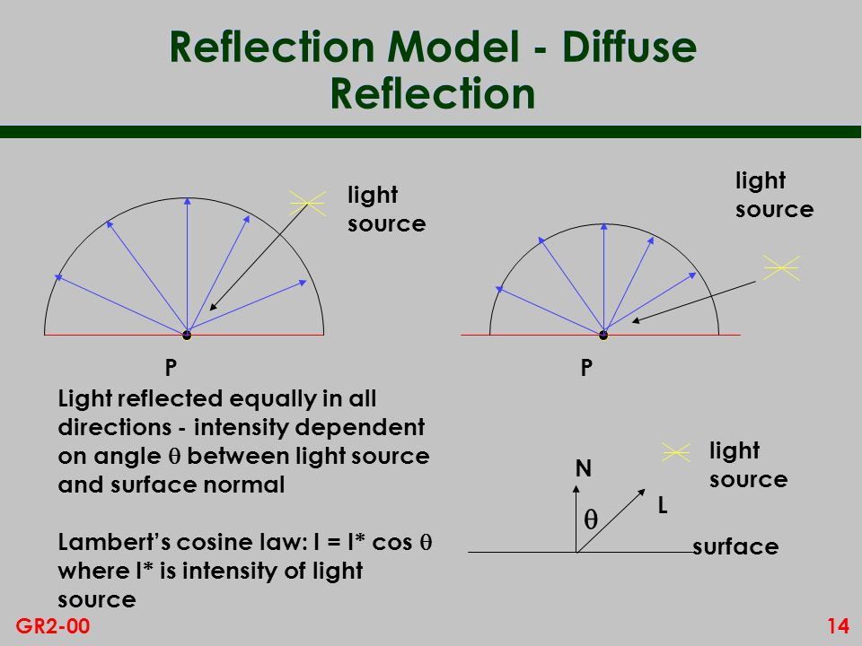 14GR2-00 Reflection Model - Diffuse Reflection Light reflected equally in all directions - intensity dependent on angle between light source and surfa