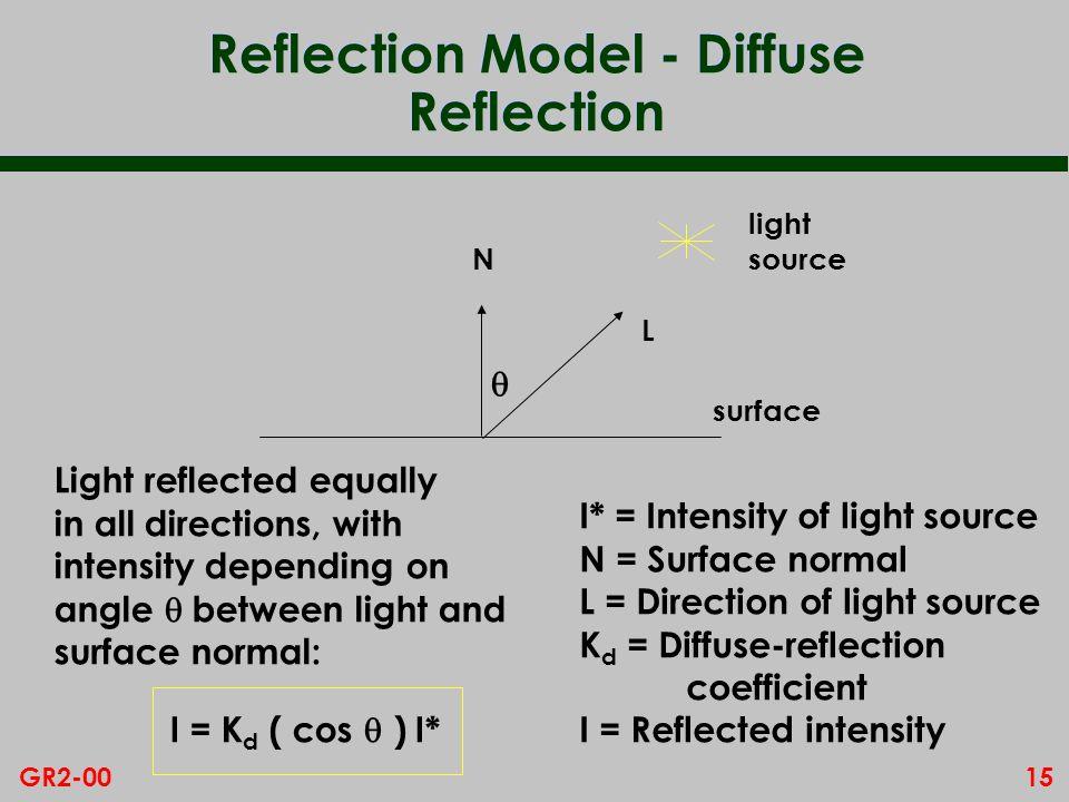 15GR2-00 Reflection Model - Diffuse Reflection I = K d ( cos ) I* I* = Intensity of light source N = Surface normal L = Direction of light source K d