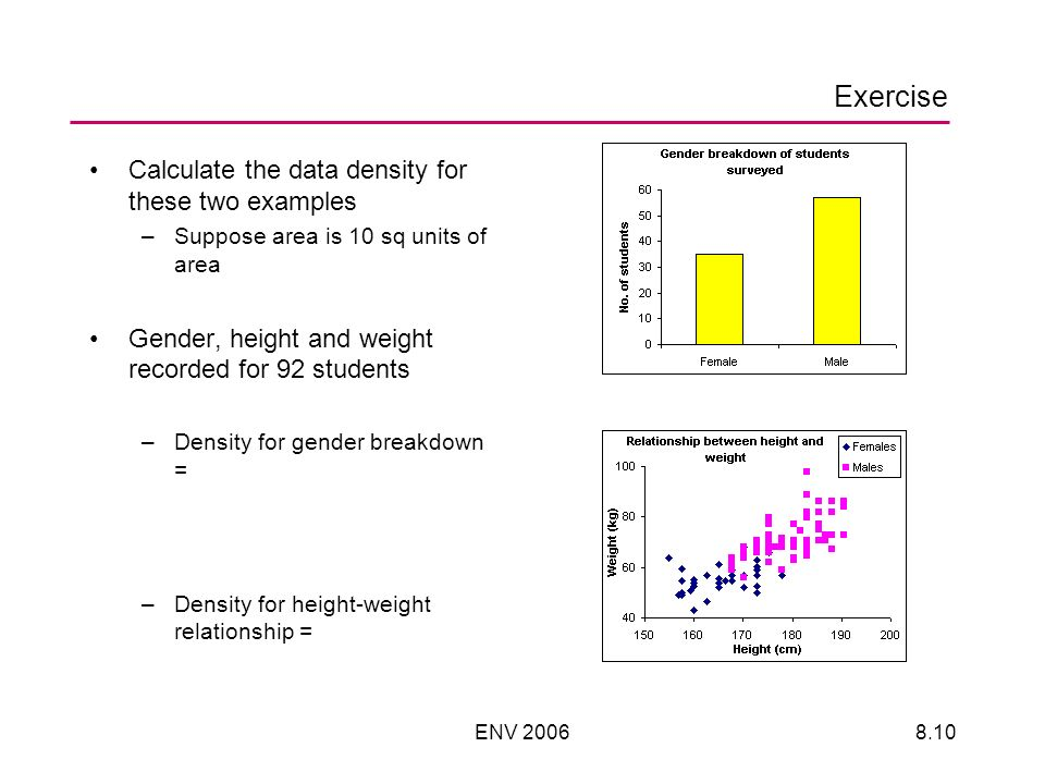 ENV Exercise Calculate the data density for these two examples –Suppose area is 10 sq units of area Gender, height and weight recorded for 92 students –Density for gender breakdown = –Density for height-weight relationship =