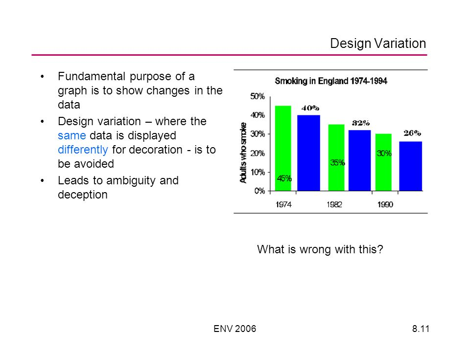 ENV Design Variation Fundamental purpose of a graph is to show changes in the data Design variation – where the same data is displayed differently for decoration - is to be avoided Leads to ambiguity and deception What is wrong with this