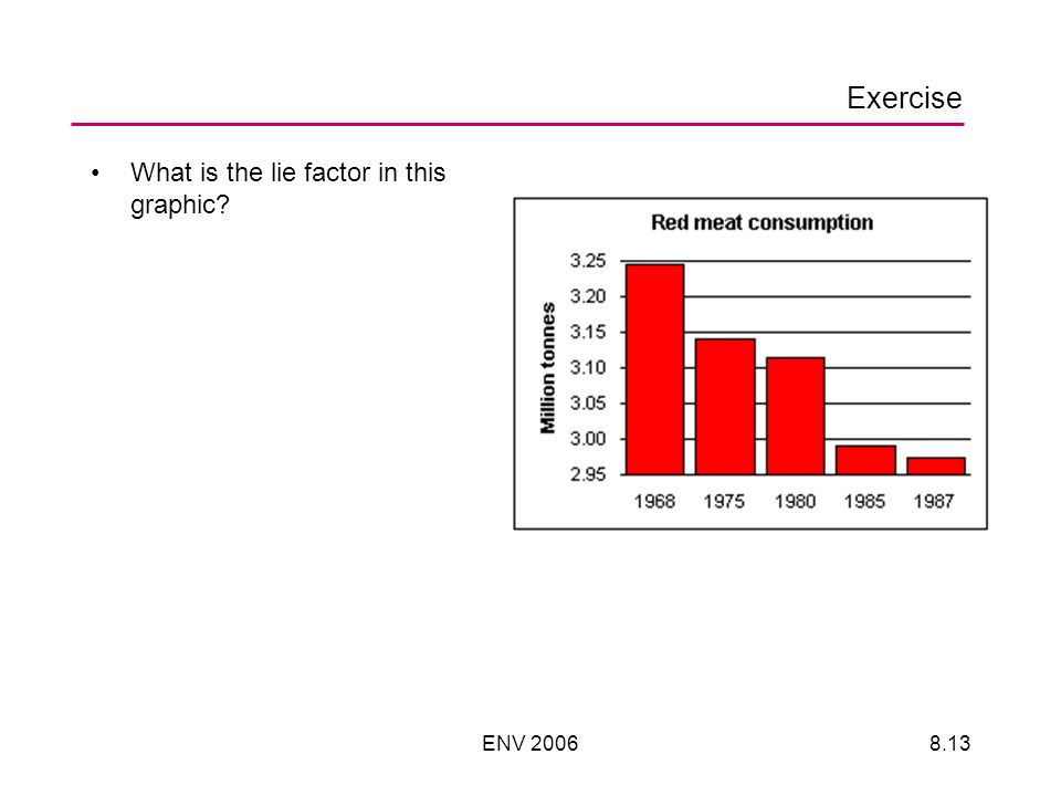 ENV Exercise What is the lie factor in this graphic