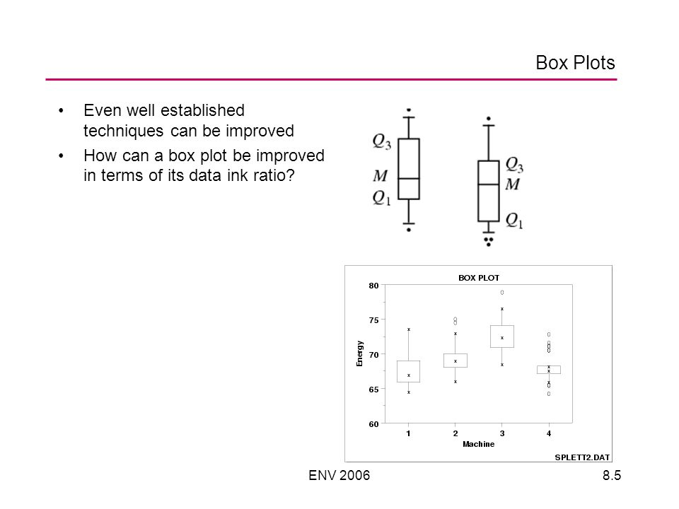 ENV 20068.6 Scatter Plots How can we improve the data ink ratio for the scatter plot?