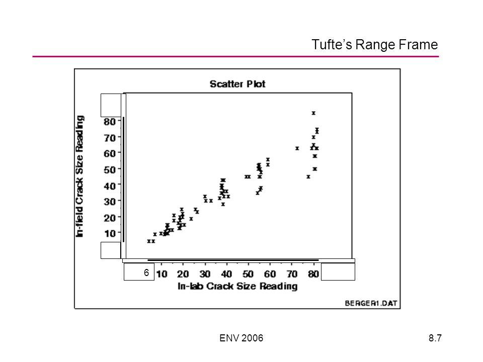 ENV 20068.7 Tuftes Range Frame 6