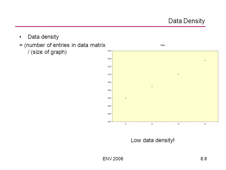 ENV 20068.10 Exercise Calculate the data density for these two examples –Suppose area is 10 sq units of area Gender, height and weight recorded for 92 students –Density for gender breakdown = –Density for height-weight relationship =