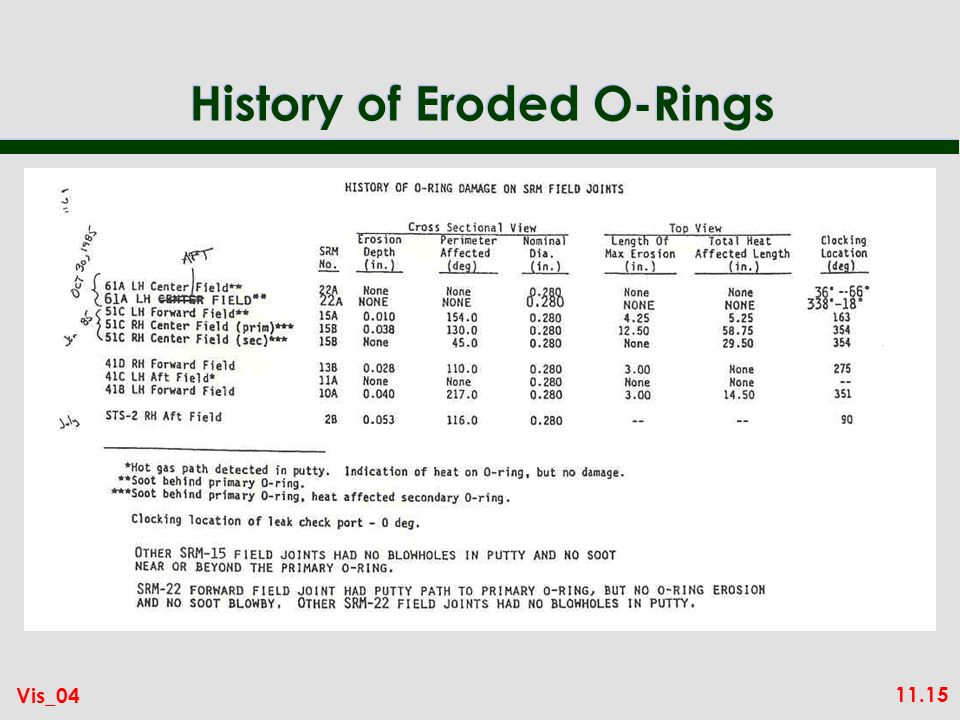 11.15 Vis_04 History of Eroded O-Rings