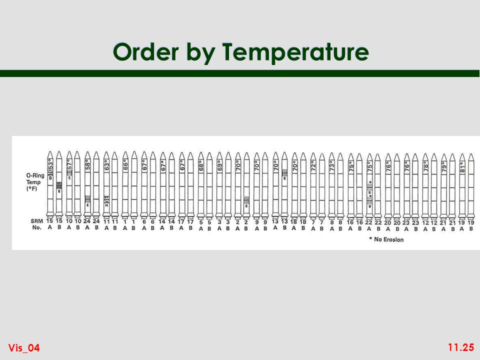 11.25 Vis_04 Order by Temperature