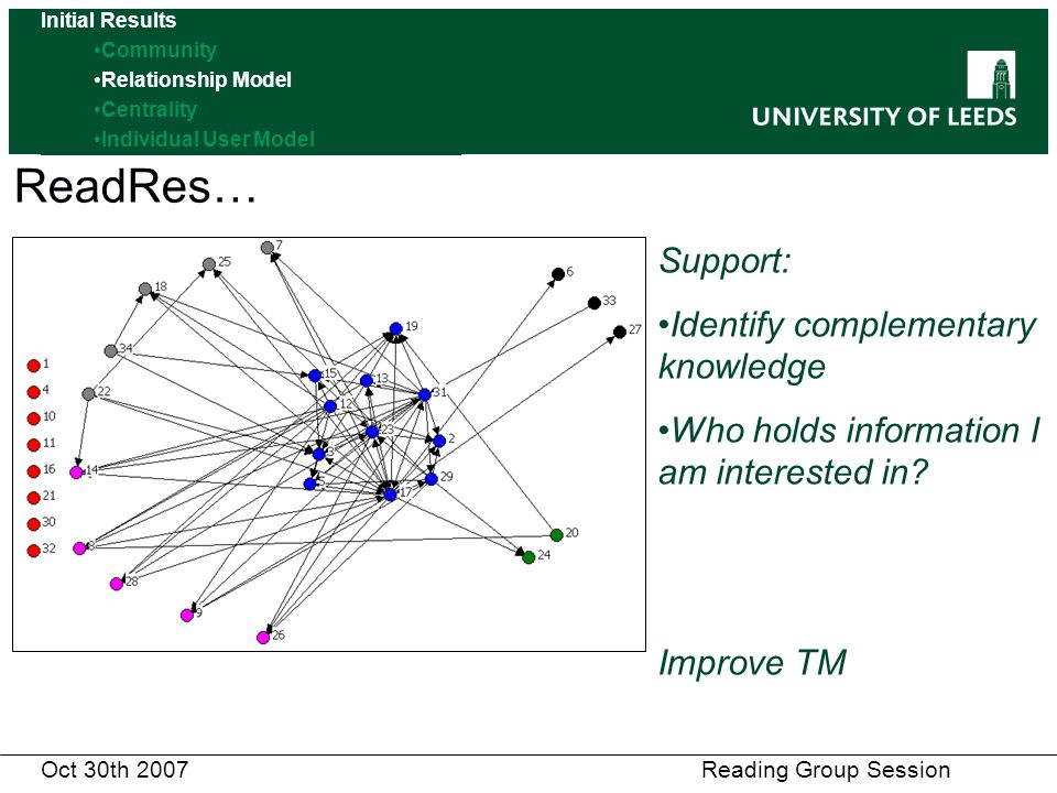 ReadRes… Oct 30th 2007 Reading Group Session Support: Identify complementary knowledge Who holds information I am interested in.