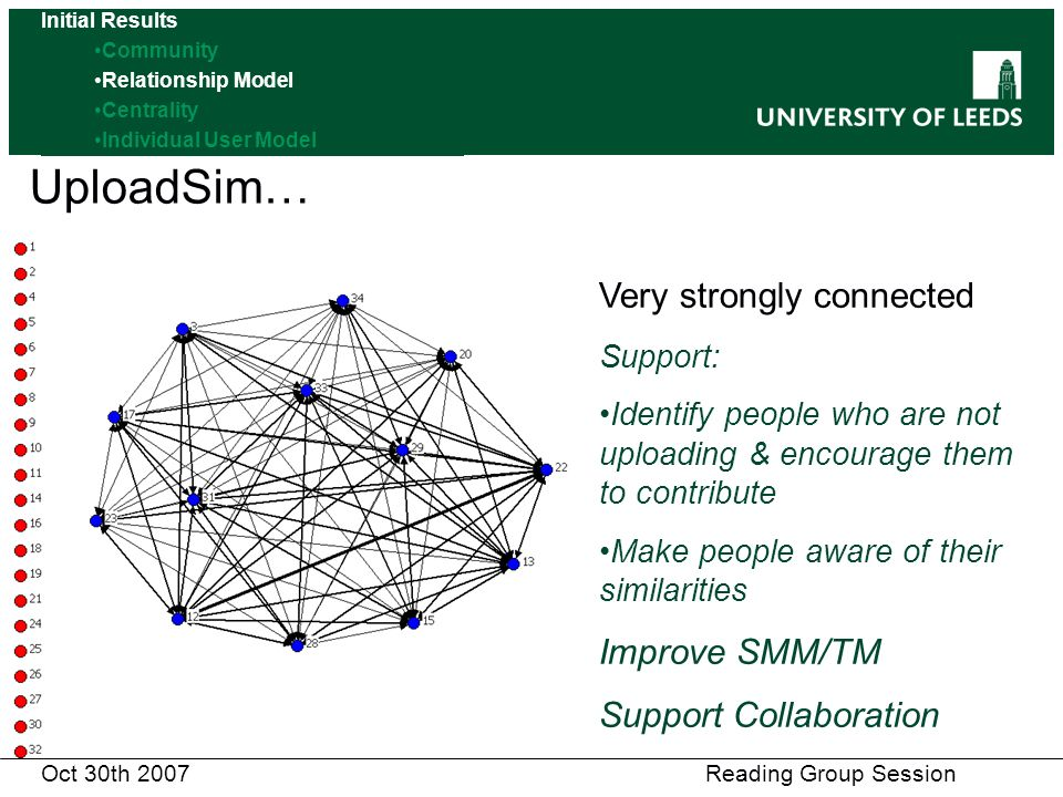 Oct 30th 2007 Reading Group Session UploadSim… Very strongly connected Support: Identify people who are not uploading & encourage them to contribute Make people aware of their similarities Improve SMM/TM Support Collaboration Initial Results Community Relationship Model Centrality Individual User Model