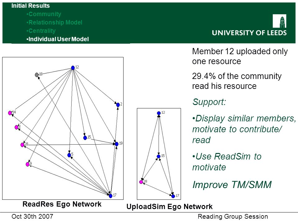 Oct 30th 2007 Reading Group Session Member 12 uploaded only one resource 29.4% of the community read his resource Support: Display similar members, motivate to contribute/ read Use ReadSim to motivate Improve TM/SMM ReadRes Ego Network UploadSim Ego Network Initial Results Community Relationship Model Centrality Individual User Model