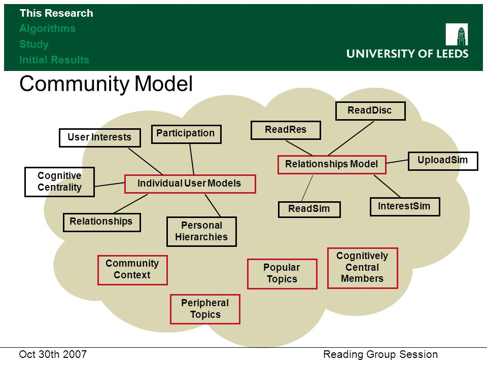 Community Model Relationships Model User Interests Participation Cognitive Centrality Relationships Personal Hierarchies ReadRes InterestSim UploadSim ReadDisc Individual User Models Community Context Popular Topics Peripheral Topics Cognitively Central Members ReadSim Oct 30th 2007 Reading Group Session This Research Algorithms Study Initial Results