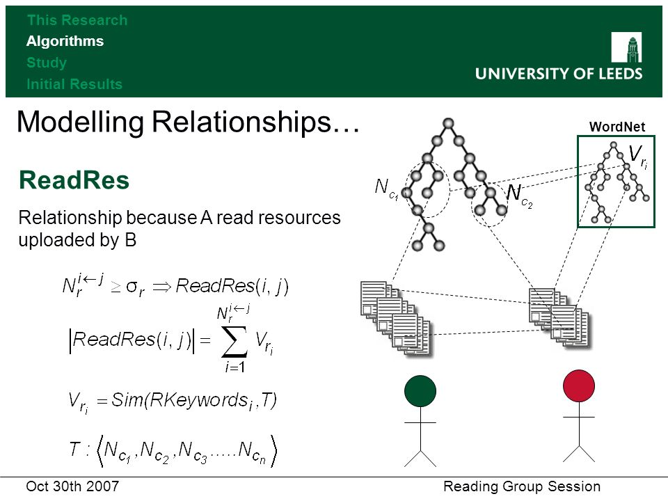Modelling Relationships… ReadRes Relationship because A read resources uploaded by B WordNet Oct 30th 2007 Reading Group Session This Research Algorithms Study Initial Results