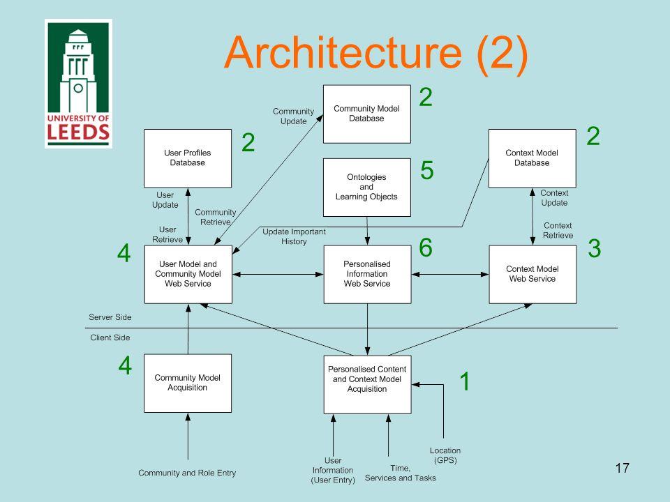 17 Architecture (2) 2 2 2 1 3 4 4 5 6