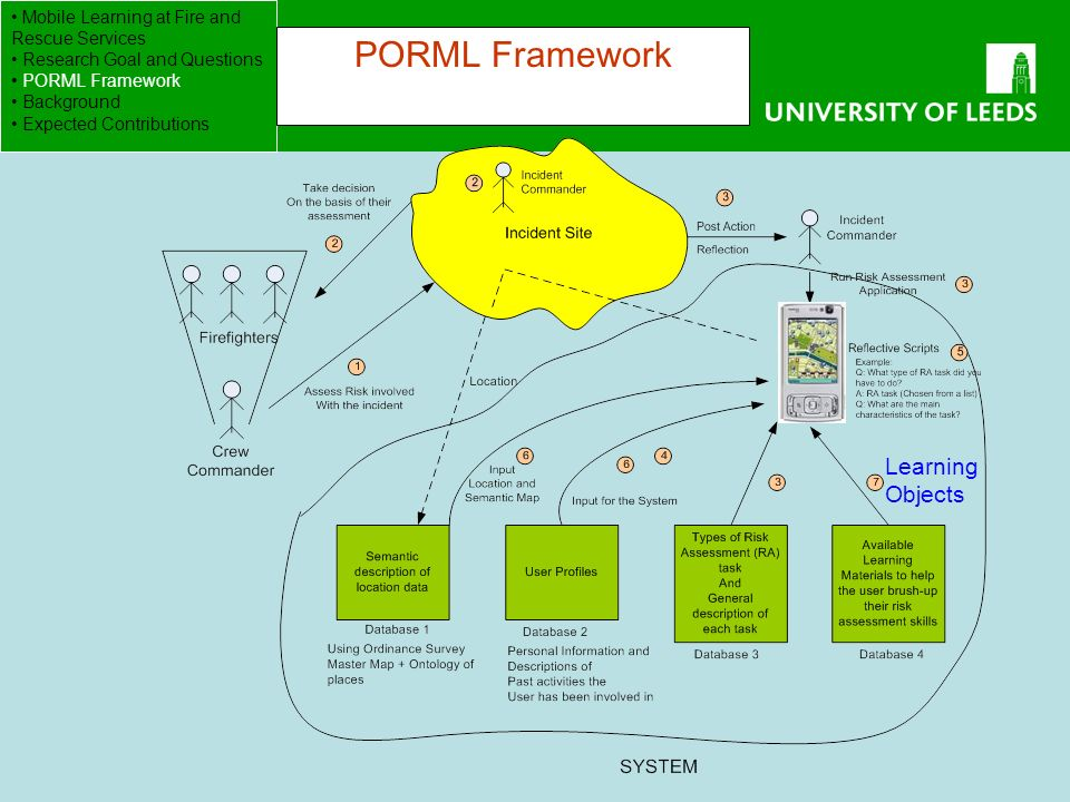 School of Computing FACULTY OF ENGINEERING Learning Objects Mobile Learning at Fire and Rescue Services Research Goal and Questions PORML Framework Background Expected Contributions PORML Framework