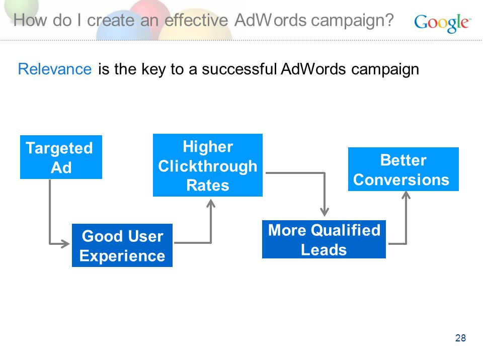 28 Targeted Ad Higher Clickthrough Rates More Qualified Leads Better Conversions Good User Experience How do I create an effective AdWords campaign.