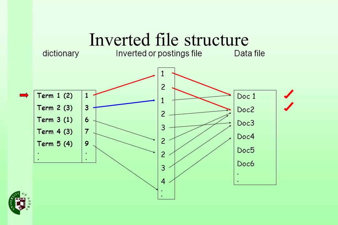 Inverted file structure Term 1 (2) Term 2 (3) Term 3 (1) Term 4 (3) Term 5 (4).