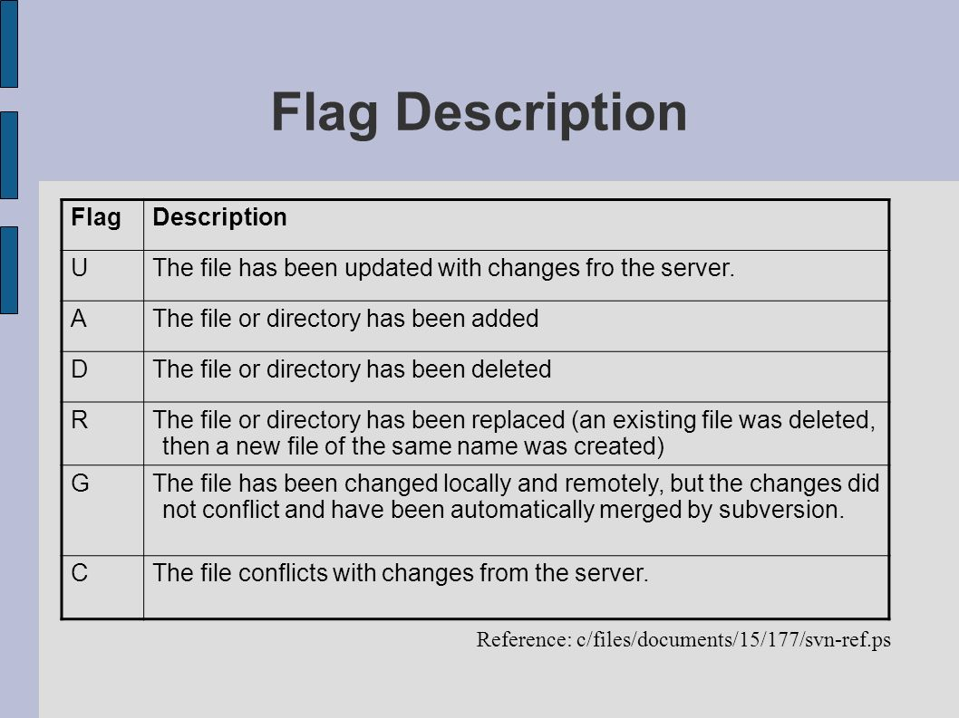 Flag Description Reference: c/files/documents/15/177/svn-ref.ps FlagDescription UThe file has been updated with changes fro the server. AThe file or d