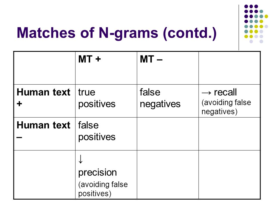 Matches of N-grams (contd.) MT +MT – Human text + true positives false negatives recall (avoiding false negatives) Human text – false positives precision (avoiding false positives)