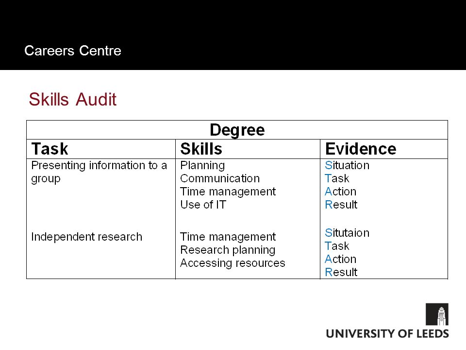 Careers Centre Auditing your Skills - Transferable Think about your key activities and achievements to date Break them down into tasks Then identify t