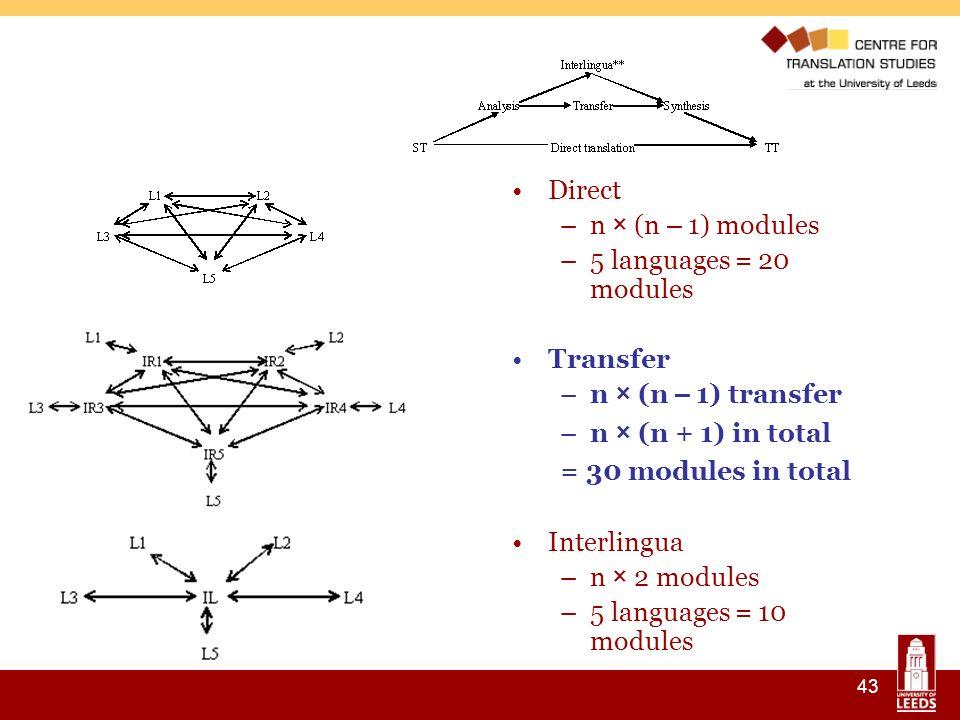 43 Direct –n × (n – 1) modules –5 languages = 20 modules Transfer –n × (n – 1) transfer –n × (n + 1) in total = 30 modules in total Interlingua –n × 2 modules –5 languages = 10 modules