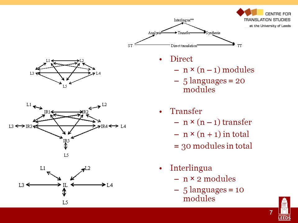 7 Direct –n × (n – 1) modules –5 languages = 20 modules Transfer –n × (n – 1) transfer –n × (n + 1) in total = 30 modules in total Interlingua –n × 2 modules –5 languages = 10 modules