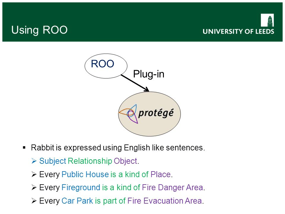 Using ROO Rabbit is expressed using English like sentences. Subject Relationship Object. Every Public House is a kind of Place. Every Fireground is a