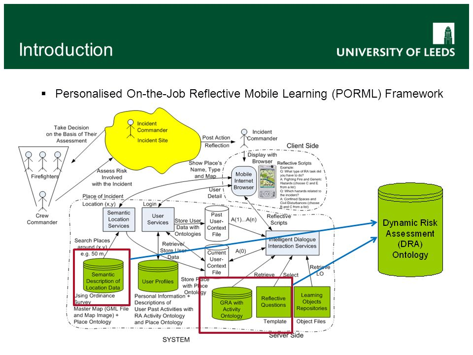 Introduction Personalised On-the-Job Reflective Mobile Learning (PORML) Framework